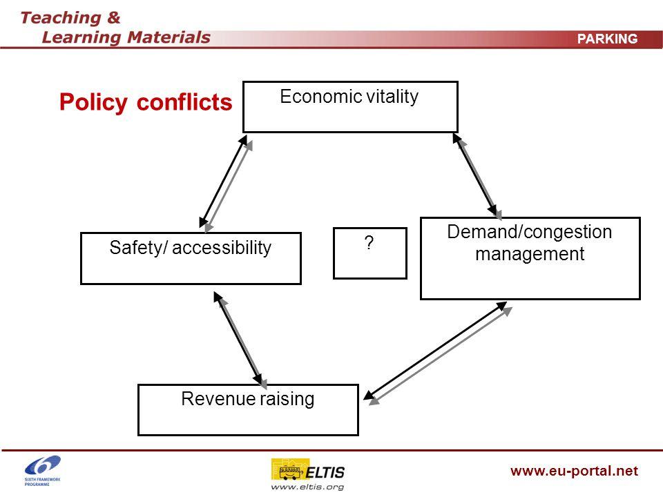 www.eu-portal.net PARKING Policy conflicts Economic vitality Demand/congestion management Revenue raising Safety/ accessibility