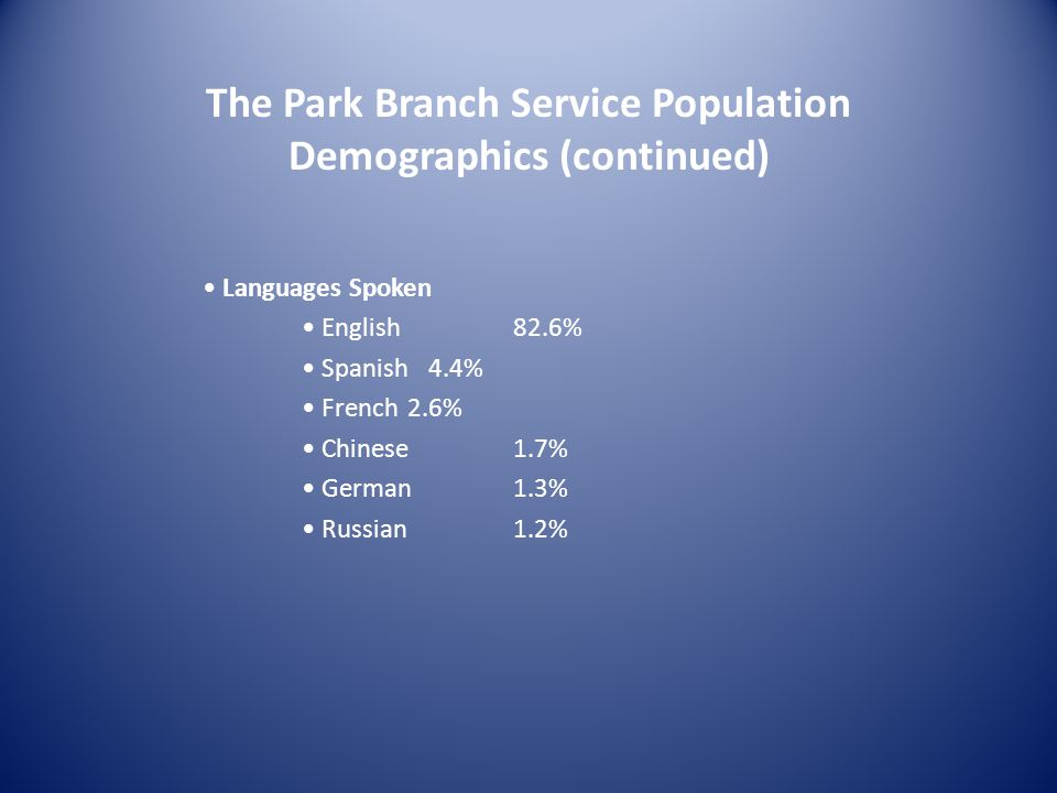 The Park Branch Service Population Demographics (continued) Languages Spoken English 82.6% Spanish 4.4% French 2.6% Chinese1.7% German1.3% Russian1.2%