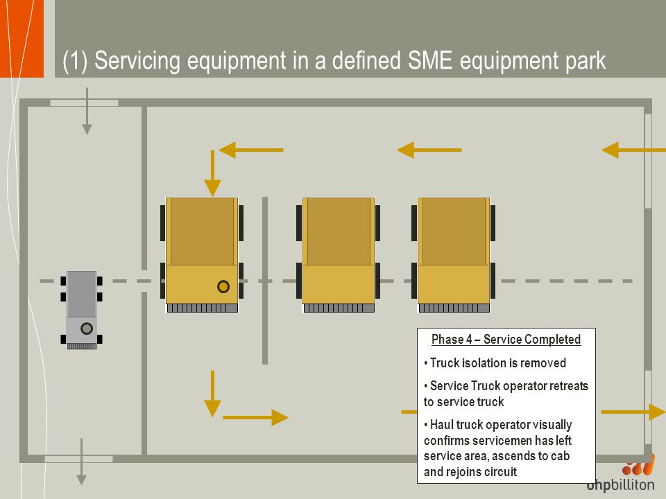 (1) Servicing equipment in a defined SME equipment park Phase 4 – Service Completed Truck isolation is removed Service Truck operator retreats to service truck Haul truck operator visually confirms servicemen has left service area, ascends to cab and rejoins circuit