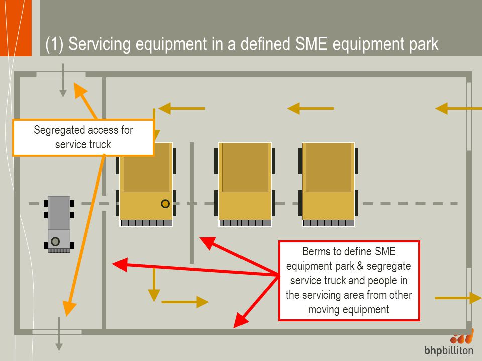 (1) Servicing equipment in a defined SME equipment park Berms to define SME equipment park & segregate service truck and people in the servicing area from other moving equipment Segregated access for service truck