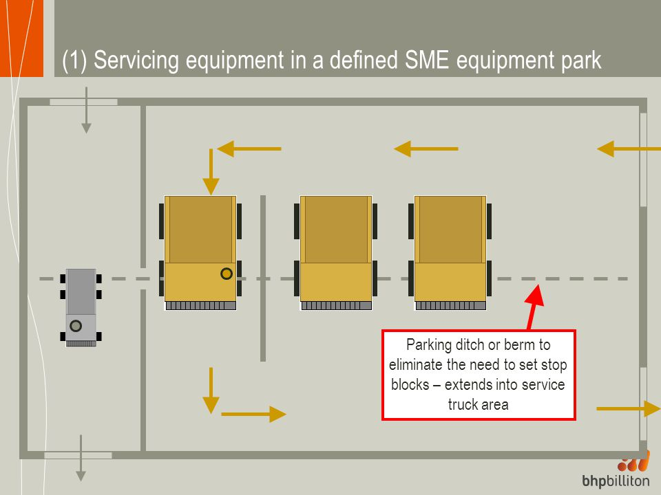 (1) Servicing equipment in a defined SME equipment park Parking ditch or berm to eliminate the need to set stop blocks – extends into service truck area