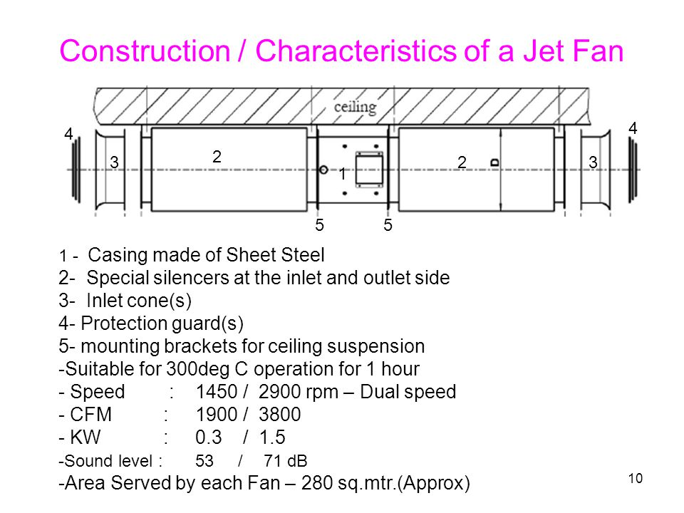 10 Construction / Characteristics of a Jet Fan 1 - Casing made of Sheet Steel 2- Special silencers at the inlet and outlet side 3- Inlet cone(s) 4- Protection guard(s) 5- mounting brackets for ceiling suspension -Suitable for 300deg C operation for 1 hour - Speed : 1450 / 2900 rpm – Dual speed - CFM : 1900 / 3800 - KW :0.3 / 1.5 -Sound level : 53 / 71 dB -Area Served by each Fan – 280 sq.mtr.(Approx) 1 23 2 3 4 4 55