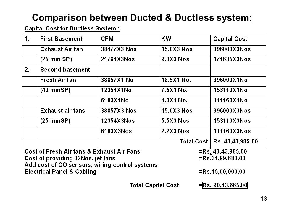 13 Comparison between Ducted & Ductless system: