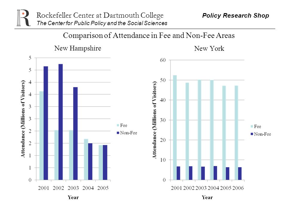 Rockefeller Center at Dartmouth College Policy Research Shop The Center for Public Policy and the Social Sciences Comparison of Attendance in Fee and