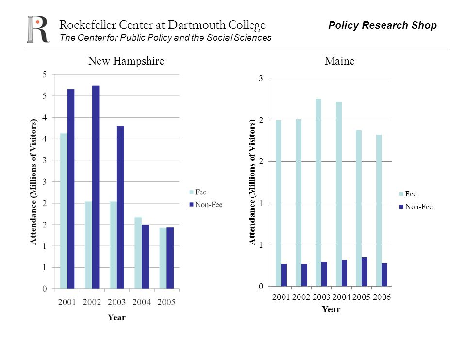 Rockefeller Center at Dartmouth College Policy Research Shop The Center for Public Policy and the Social Sciences New HampshireMaine