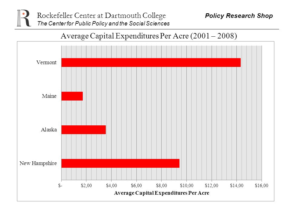 Rockefeller Center at Dartmouth College Policy Research Shop The Center for Public Policy and the Social Sciences Average Capital Expenditures Per Acr
