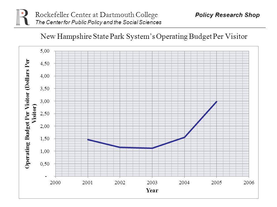 Rockefeller Center at Dartmouth College Policy Research Shop The Center for Public Policy and the Social Sciences New Hampshire State Park Systems Ope