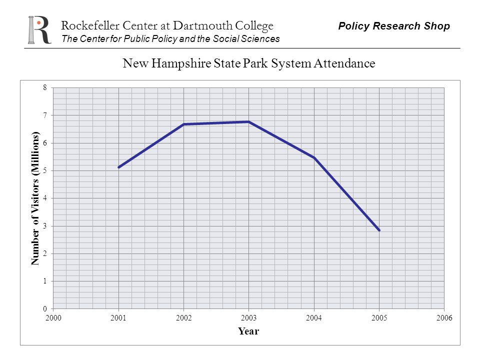 Rockefeller Center at Dartmouth College Policy Research Shop The Center for Public Policy and the Social Sciences New Hampshire State Park System Atte