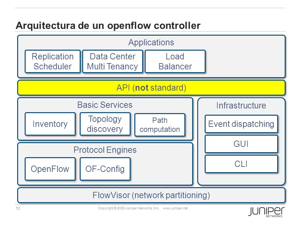13 Copyright © 2009 Juniper Networks, Inc. www.juniper.net Arquitectura de un openflow controller Protocol Engines OpenFlow OF-Config Basic Services A