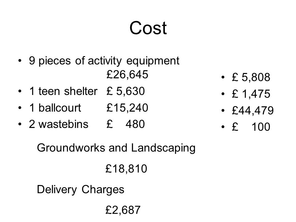 Cost 9 pieces of activity equipment £26,645 1 teen shelter £ 5,630 1 ballcourt £15,240 2 wastebins £ 480 £ 5,808 £ 1,475 £44,479 £ 100 Groundworks and Landscaping £18,810 Delivery Charges £2,687
