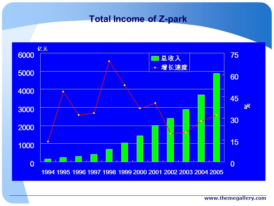 Total Income of Z-park