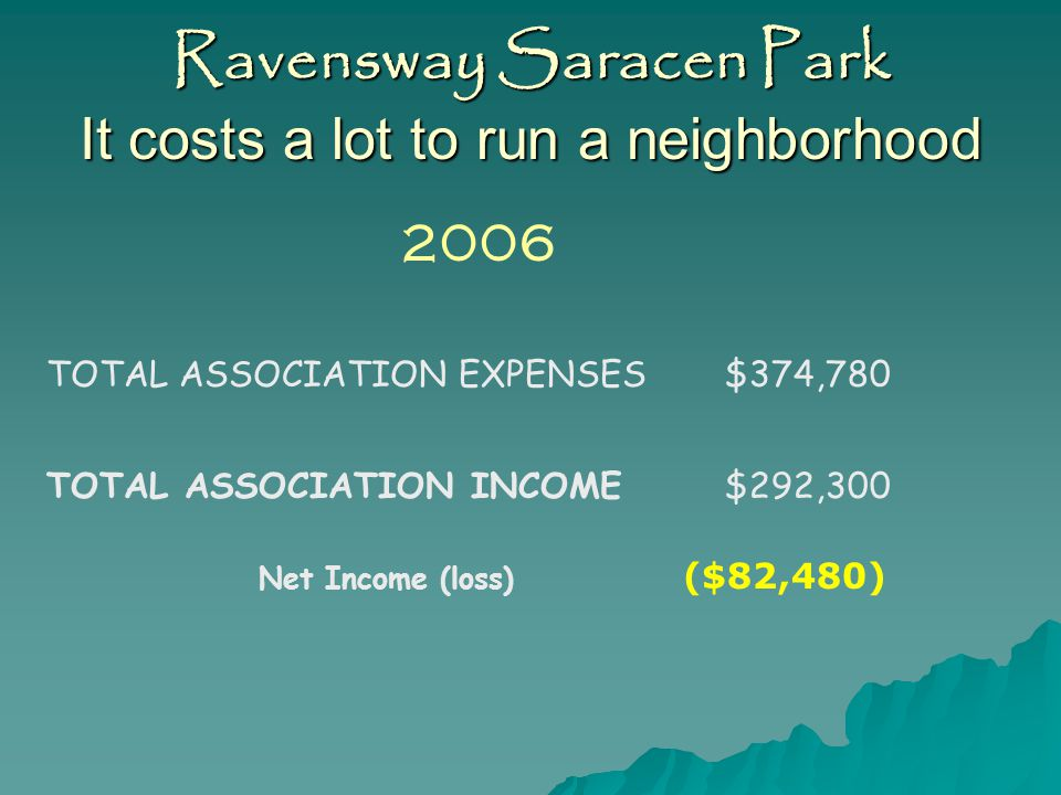 Ravensway Saracen Park Our Income 2006 CURRENT ASSESSMENTS268,000 PRIOR YR ASSESSMENTS2,200 POOL REGISTRATION100 INT INCOME - OPERATING3,900 INT INCOME - RESERVE3,850 OTHER INCOME0 ACTIVITIES INCOME0 POWDERHORN0 STABLES INCOME0 SWIM TEAM INCOME0 LATE FEES3,000 REIMB.