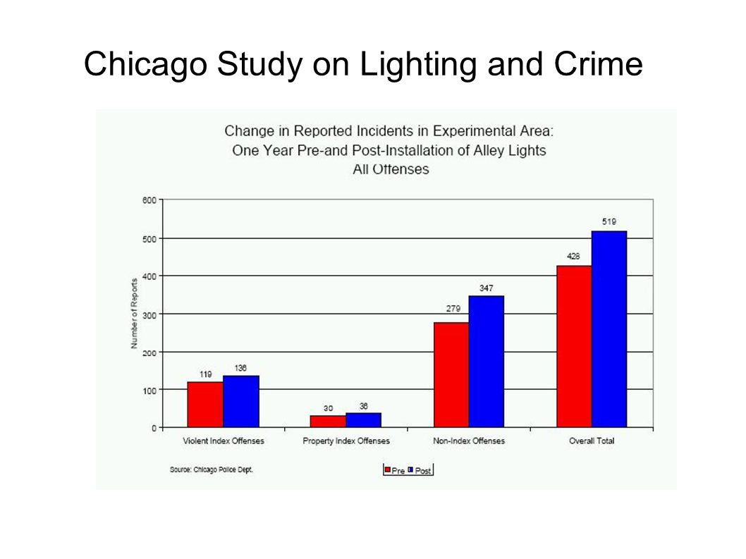 Chicago Study on Lighting and Crime