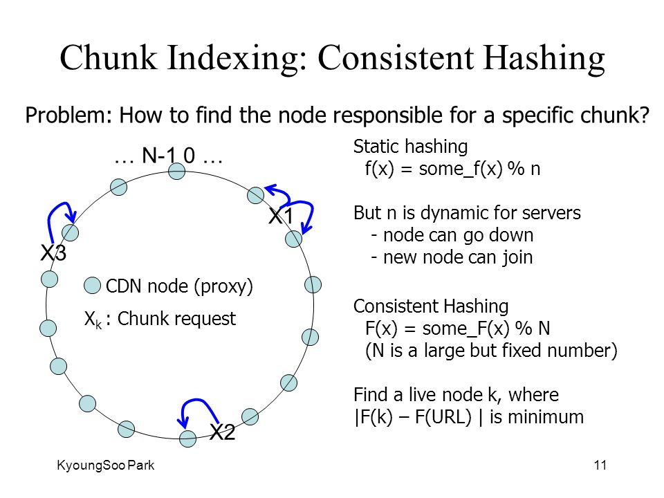 KyoungSoo Park11 Chunk Indexing: Consistent Hashing Static hashing f(x) = some_f(x) % n But n is dynamic for servers - node can go down - new node can join CDN node (proxy) Problem: How to find the node responsible for a specific chunk.