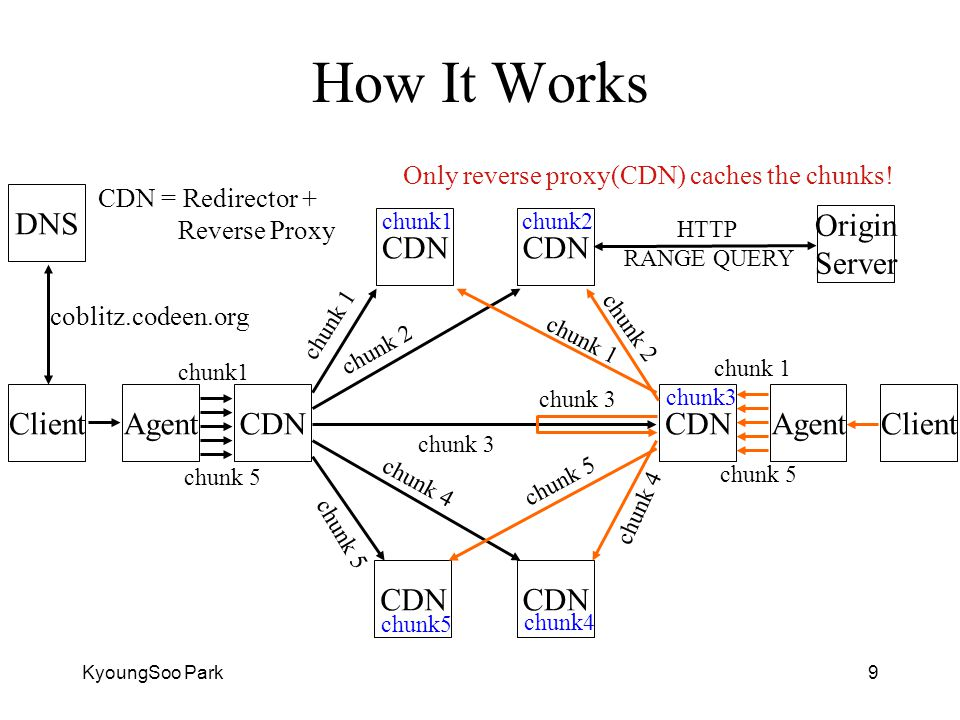 KyoungSoo Park9 How It Works AgentCDNClient Only reverse proxy(CDN) caches the chunks.