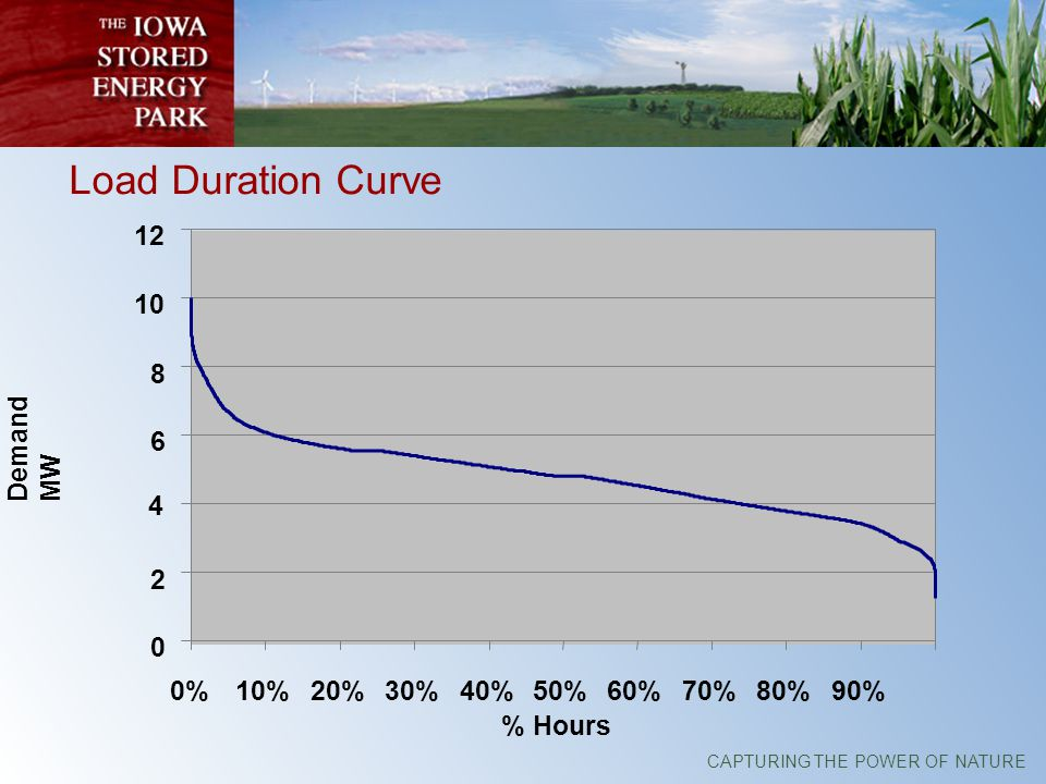 Load Duration Curve 0 2 4 6 8 10 12 0%10%20%30%40%50%60%70%80%90% % Hours Demand MW
