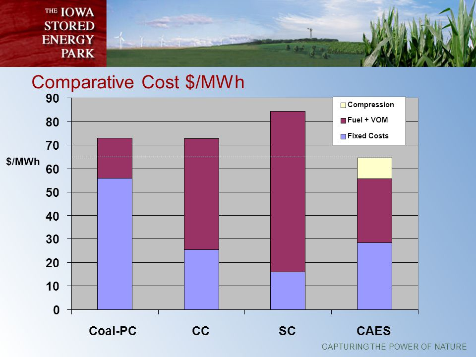 CAPTURING THE POWER OF NATURE Comparative Cost $/MWh 0 10 20 30 40 50 60 70 80 90 Coal-PCCCSCCAES Compression Fuel + VOM Fixed Costs $/MWh