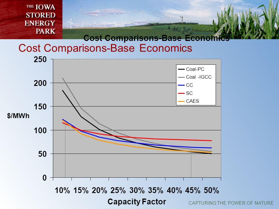 CAPTURING THE POWER OF NATURE Cost Comparisons-Base Economics 0 50 100 150 200 250 10%15%20%25%30%35%40%45%50% Capacity Factor $/MWh Coal-PC Coal -IGCC CC SC CAES