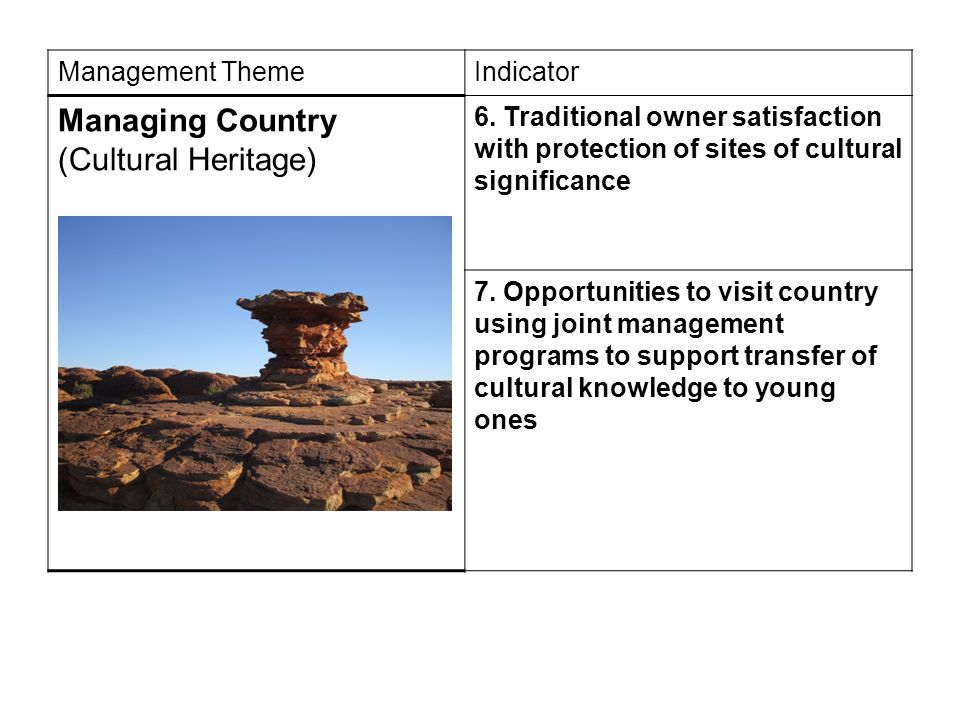 Management ThemeIndicator Managing Country (Cultural Heritage) 6. Traditional owner satisfaction with protection of sites of cultural significance 7.