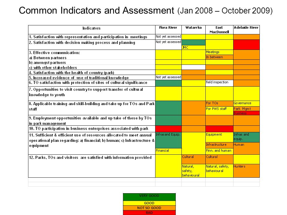 Common Indicators and Assessment (Jan 2008 – October 2009) VERY GOOD GOOD NOT SO GOOD BAD