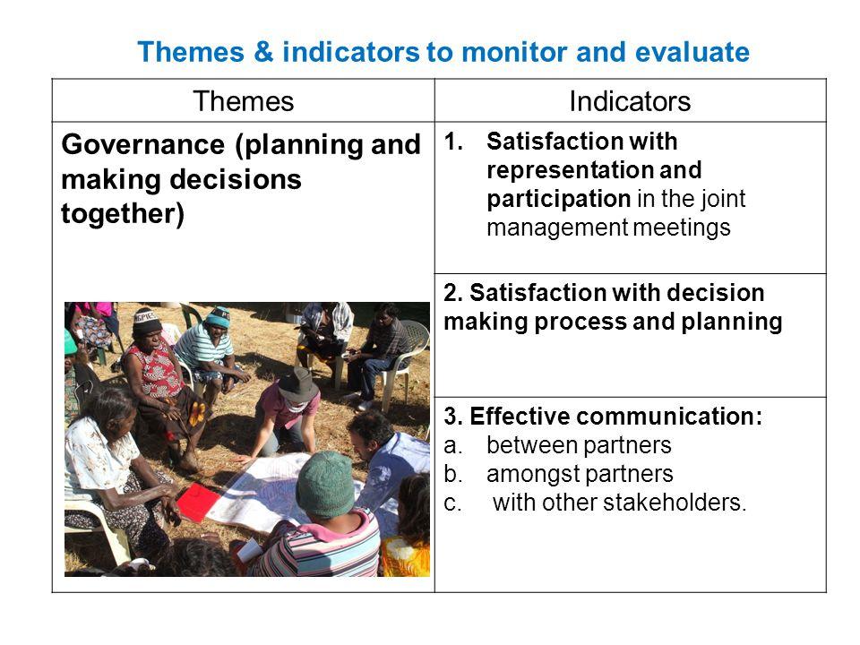 Management themeIndicators Managing Country (Natural Heritage ) 4.