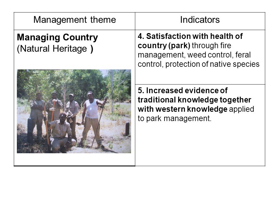 Management themeIndicators Managing Country (Natural Heritage ) 4.