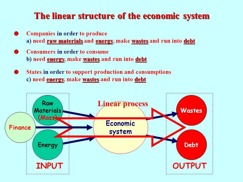Economic system The linear structure of the economic system Companies in order to produce raw materialsenergywastesdebt a) need raw materials and energy, make wastes and run into debt Consumers in order to consume energywastesdebt b) need energy, make wastes and run into debt States in order to support production and consumptions energywastesdebt c) need energy, make wastes and run into debt Economic system Raw Materials (Mass) EnergyDebtWastes INPUTOUTPUT Linear process Finance