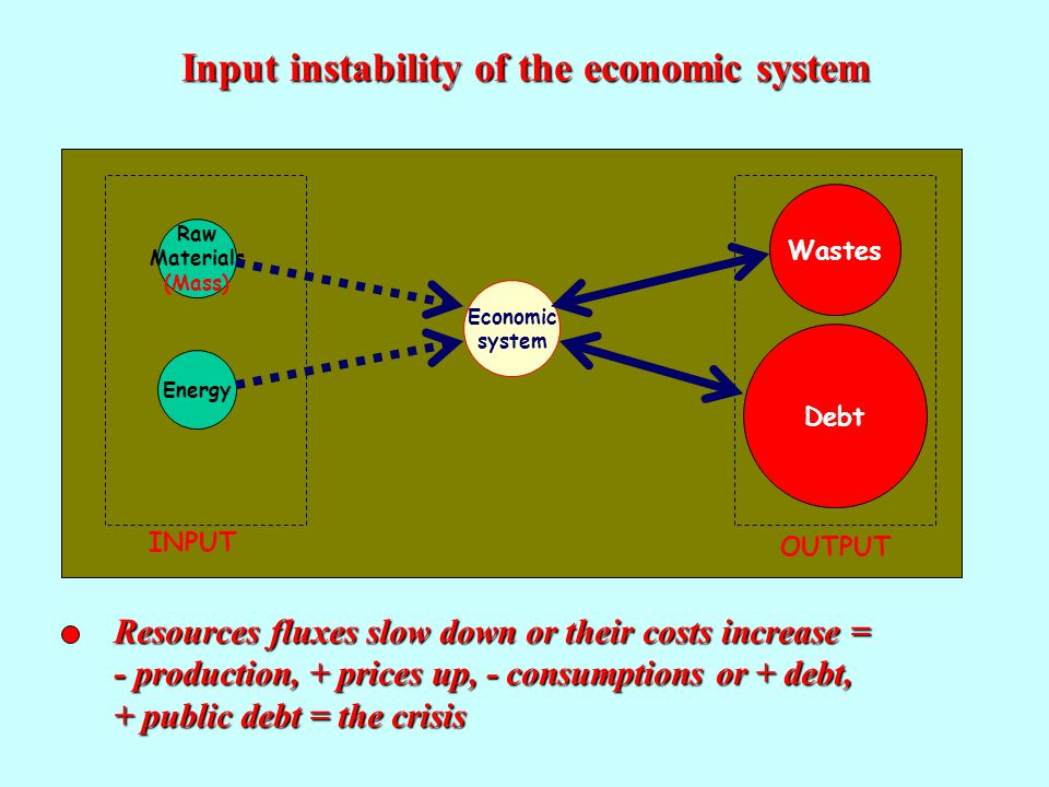 Economic system Raw Materials (Mass) EnergyDebt Wastes INPUTOUTPUT Input instability of the economic system Resources fluxes slow down or their costs increase = - production, + prices up, - consumptions or + debt, + public debt = the crisis Economic system Raw Materials (Mass) EnergyDebt Wastes INPUTOUTPUT Economic system Raw Materials (Mass) Energy Debt Wastes INPUT OUTPUT
