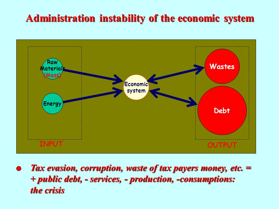 Economic system Raw Materials (Mass) EnergyDebt Wastes INPUTOUTPUT Administration instability of the economic system Tax evasion, corruption, waste of tax payers money, etc.