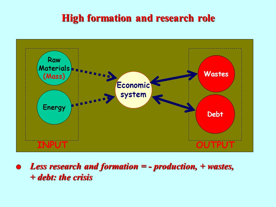 Economic system Raw Materials (Mass) EnergyDebt Wastes INPUTOUTPUT High formation and research role Less research and formation = - production, + wastes, + debt: the crisis Economic system Raw Materials (Mass) EnergyDebt Wastes INPUTOUTPUT Economic system Raw Materials (Mass) Energy Debt Wastes INPUTOUTPUT Economic system Raw Materials (Mass) Energy Debt Wastes INPUTOUTPUT