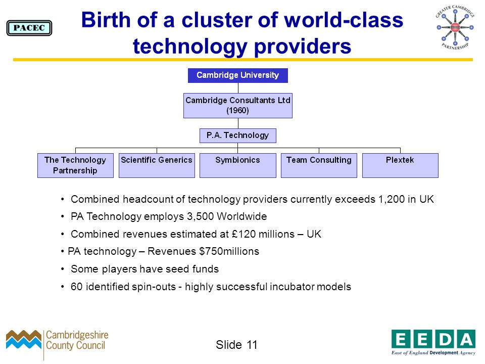 Slide 11 Combined headcount of technology providers currently exceeds 1,200 in UK PA Technology employs 3,500 Worldwide Combined revenues estimated at £120 millions – UK PA technology – Revenues $750millions Some players have seed funds 60 identified spin-outs - highly successful incubator models Birth of a cluster of world-class technology providers