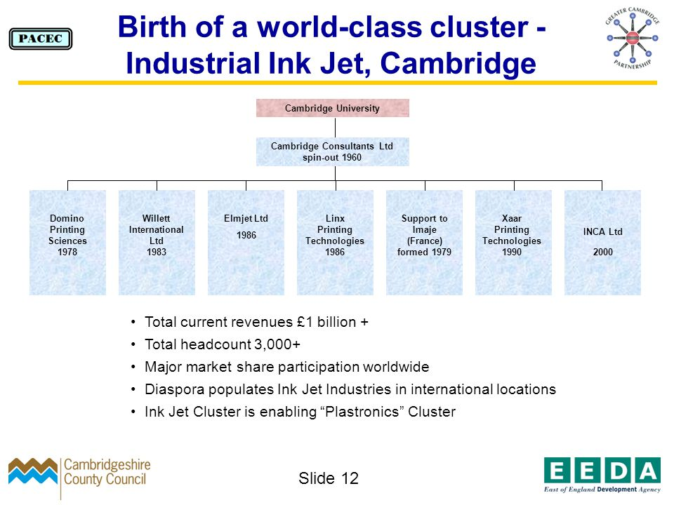 Slide 12 Birth of a world-class cluster - Industrial Ink Jet, Cambridge Elmjet Ltd 1986 Linx Printing Technologies 1986 Support to Imaje (France) formed 1979 Xaar Printing Technologies 1990 Cambridge Consultants Ltd spin-out 1960 Cambridge University Domino Printing Sciences 1978 Willett International Ltd 1983 INCA Ltd 2000 Total current revenues £1 billion + Total headcount 3,000+ Major market share participation worldwide Diaspora populates Ink Jet Industries in international locations Ink Jet Cluster is enabling Plastronics Cluster
