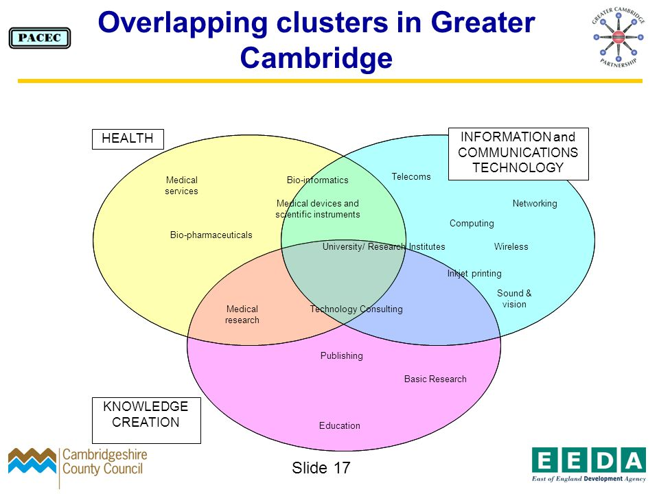 Slide 17 Overlapping clusters in Greater Cambridge HEALTH KNOWLEDGE CREATION INFORMATION and COMMUNICATIONS TECHNOLOGY Basic Research Sound & vision Bio-pharmaceuticals Computing Publishing Medical services Bio-informatics Medical devices and scientific instruments University/ Research Institutes Inkjet printing Wireless Telecoms Networking Technology ConsultingMedical research Education