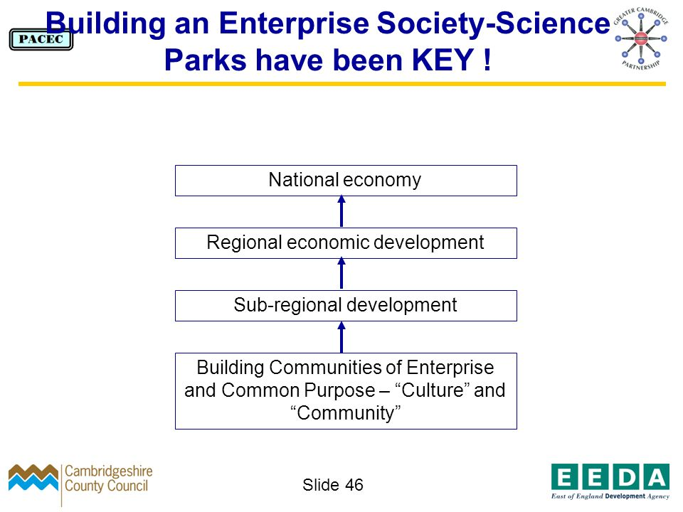 Slide 46 Building an Enterprise Society-Science Parks have been KEY .