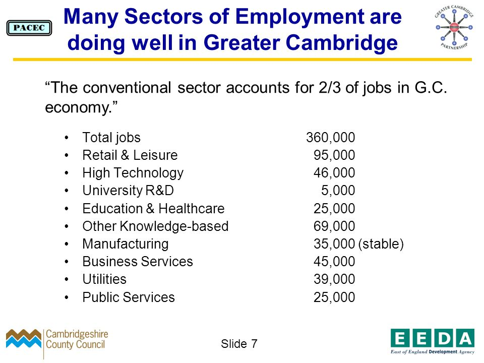Slide 7 Many Sectors of Employment are doing well in Greater Cambridge Total jobs 360,000 Retail & Leisure 95,000 High Technology 46,000 University R&D 5,000 Education & Healthcare 25,000 Other Knowledge-based 69,000 Manufacturing 35,000 (stable) Business Services 45,000 Utilities 39,000 Public Services 25,000 The conventional sector accounts for 2/3 of jobs in G.C.