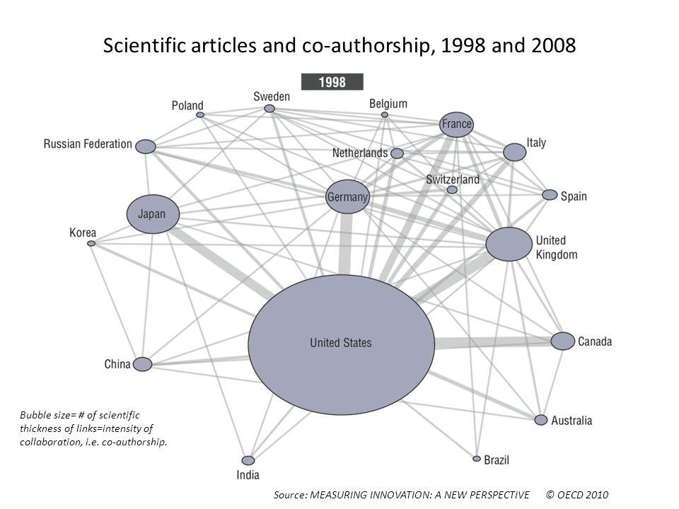Scientific articles and co-authorship, 1998 and 2008 Bubble size= # of scientific thickness of links=intensity of collaboration, i.e.