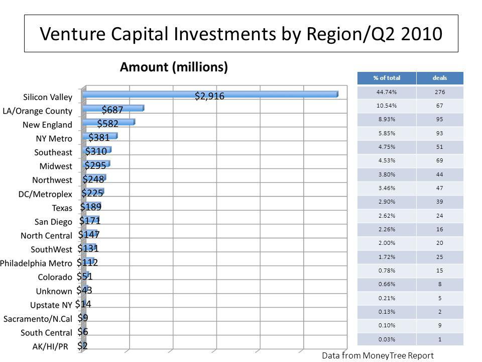 Venture Capital Investments by Region/Q2 2010 Data from MoneyTree Report % of totaldeals 44.74%276 10.54%67 8.93%95 5.85%93 4.75%51 4.53%69 3.80%44 3.46%47 2.90%39 2.62%24 2.26%16 2.00%20 1.72%25 0.78%15 0.66%8 0.21%5 0.13%2 0.10%9 0.03%1