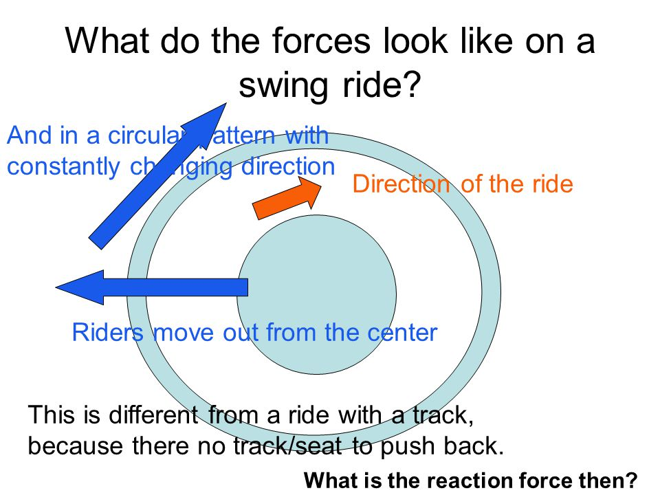 What do the forces look like on a swing ride.
