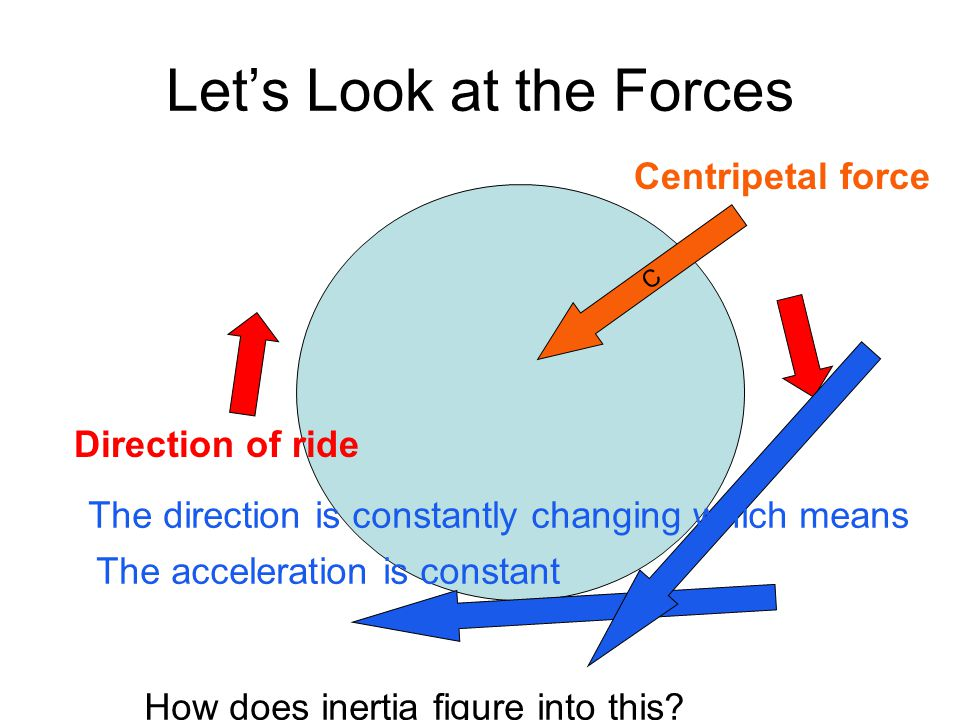 Lets Look at the Forces Centripetal force Direction of ride C The direction is constantly changing which means The acceleration is constant How does inertia figure into this?
