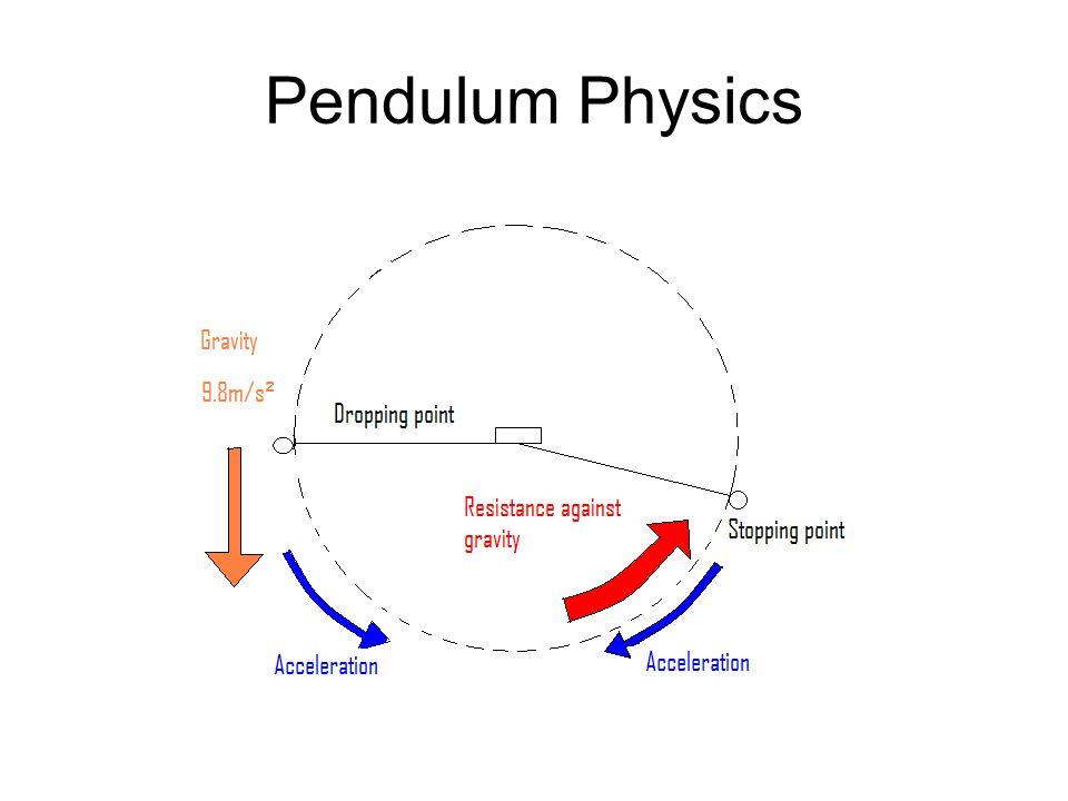 Pendulum Physics