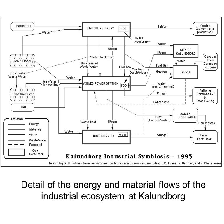 Detail of the energy and material flows of the industrial ecosystem at Kalundborg