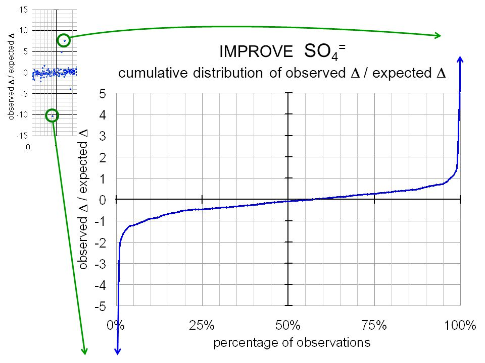 cumulative distribution of observed / expected IMPROVE SO 4 =