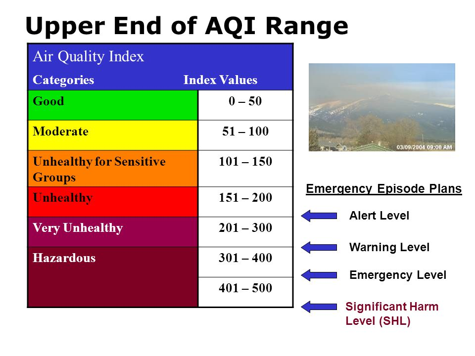 Air Quality Index Categories Index Values Good0 – 50 Moderate51 – 100 Unhealthy for Sensitive Groups 101 – 150 Unhealthy151 – 200 Very Unhealthy201 – 300 Hazardous301 – 400 401 – 500 Emergency Episode Plans Alert Level Warning Level Emergency Level Significant Harm Level (SHL) Upper End of AQI Range