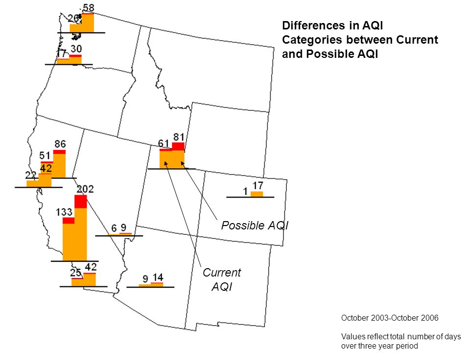 Differences in AQI Categories between Current and Possible AQI October 2003-October 2006 Values reflect total number of days over three year period Possible AQI Current AQI