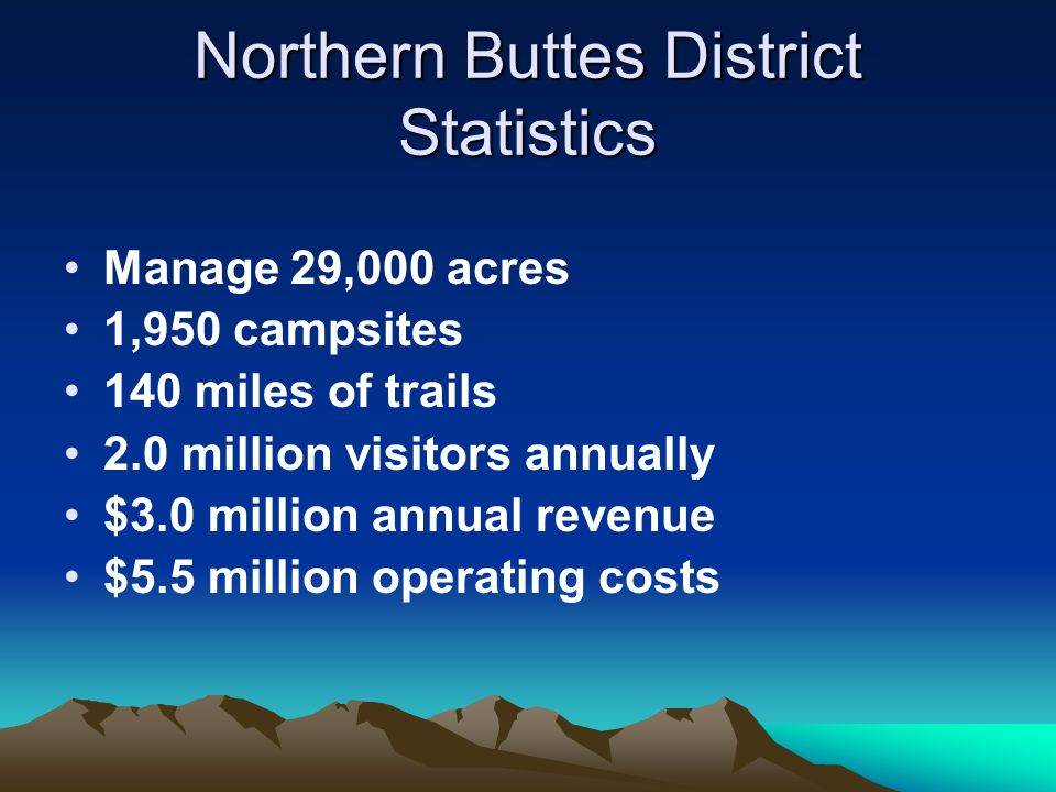 Northern Buttes District Statistics Manage 29,000 acres 1,950 campsites 140 miles of trails 2.0 million visitors annually $3.0 million annual revenue $5.5 million operating costs