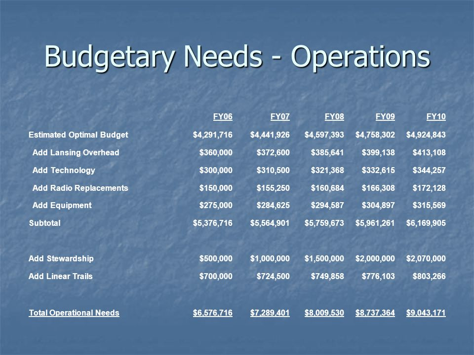 FY06FY07FY08FY09FY10 Estimated Optimal Budget$4,291,716$4,441,926$4,597,393$4,758,302$4,924,843 Add Lansing Overhead$360,000$372,600$385,641$399,138$413,108 Add Technology$300,000$310,500$321,368$332,615$344,257 Add Radio Replacements$150,000$155,250$160,684$166,308$172,128 Add Equipment$275,000$284,625$294,587$304,897$315,569 Subtotal$5,376,716$5,564,901$5,759,673$5,961,261$6,169,905 Add Stewardship$500,000$1,000,000$1,500,000$2,000,000$2,070,000 Add Linear Trails$700,000$724,500$749,858$776,103$803,266 Total Operational Needs$6,576,716$7,289,401$8,009,530$8,737,364$9,043,171 Budgetary Needs - Operations