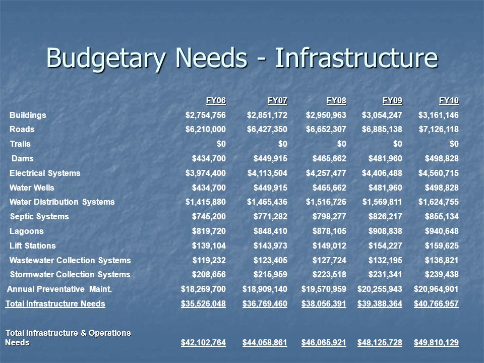 Budgetary Needs - Infrastructure FY06FY07FY08FY09FY10 Buildings$2,754,756$2,851,172$2,950,963$3,054,247$3,161,146 Roads$6,210,000$6,427,350$6,652,307$6,885,138$7,126,118 Trails$0 Dams$434,700$449,915$465,662$481,960$498,828 Electrical Systems$3,974,400$4,113,504$4,257,477$4,406,488$4,560,715 Water Wells$434,700$449,915$465,662$481,960$498,828 Water Distribution Systems$1,415,880$1,465,436$1,516,726$1,569,811$1,624,755 Septic Systems$745,200$771,282$798,277$826,217$855,134 Lagoons$819,720$848,410$878,105$908,838$940,648 Lift Stations$139,104$143,973$149,012$154,227$159,625 Wastewater Collection Systems$119,232$123,405$127,724$132,195$136,821 Stormwater Collection Systems$208,656$215,959$223,518$231,341$239,438 Annual Preventative Maint.$18,269,700$18,909,140$19,570,959$20,255,943$20,964,901 Total Infrastructure Needs$35,526,048$36,769,460$38,056,391$39,388,364$40,766,957 Total Infrastructure & Operations Needs $42,102,764$44,058,861$46,065,921$48,125,728$49,810,129