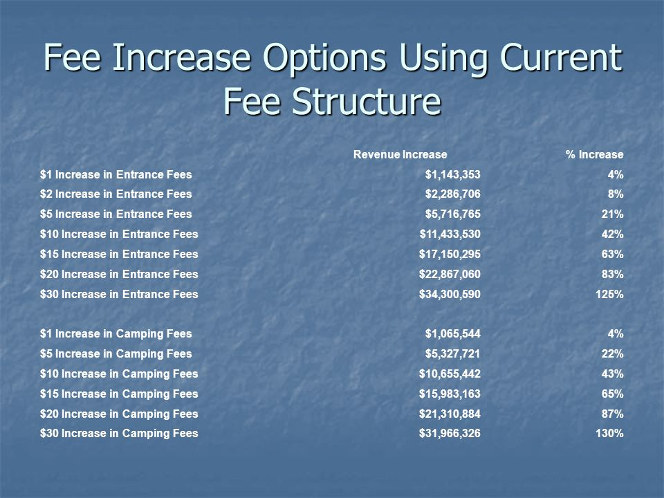 Fee Increase Options Using Current Fee Structure Revenue Increase% Increase $1 Increase in Entrance Fees$1,143,3534% $2 Increase in Entrance Fees$2,286,7068% $5 Increase in Entrance Fees$5,716,76521% $10 Increase in Entrance Fees$11,433,53042% $15 Increase in Entrance Fees$17,150,29563% $20 Increase in Entrance Fees$22,867,06083% $30 Increase in Entrance Fees$34,300,590125% $1 Increase in Camping Fees$1,065,5444% $5 Increase in Camping Fees$5,327,72122% $10 Increase in Camping Fees$10,655,44243% $15 Increase in Camping Fees$15,983,16365% $20 Increase in Camping Fees$21,310,88487% $30 Increase in Camping Fees$31,966,326130%