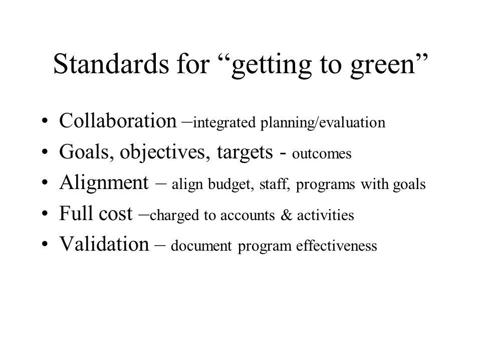 NPS Implementation Comprehensive approach –Logic, public involvement, accountability –Logical, trackable decision process –Four interrelated planning processes GMP for each unit Park strategic plan Implementation planning Annual Performance planning