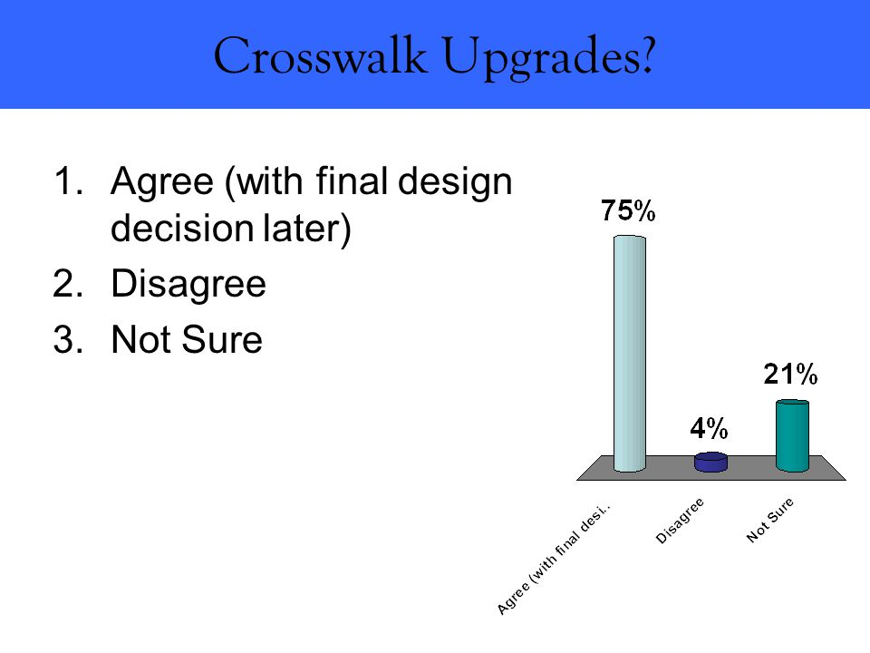 Crosswalk Upgrades? 1.Agree (with final design decision later) 2.Disagree 3.Not Sure